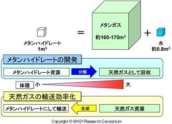 メタンハイドレートの体積